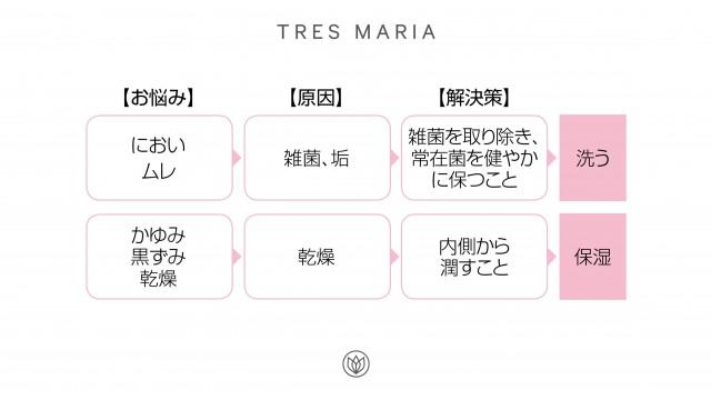 TRES(写真1)お悩みと解決策画像